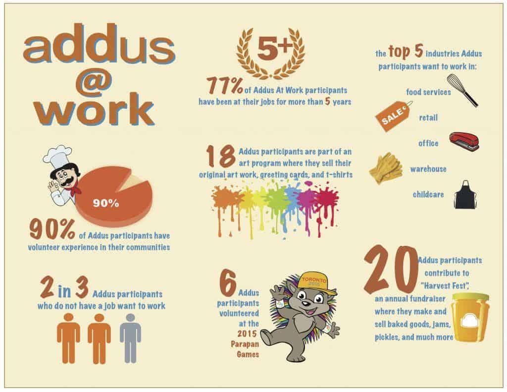 Addus Vocation Infograph